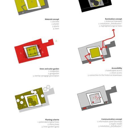 16_WB-Synagoge-Marburg---Layers-scape-Landschaftsarchitekten