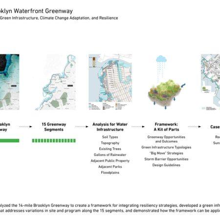 Brooklyn-Greenway-01
