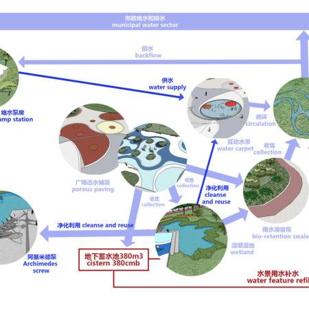 04-water-management-circle
