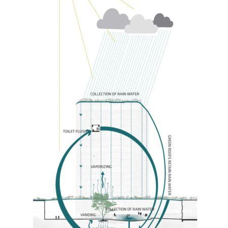 SUND Rainwater Management