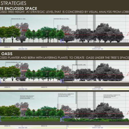 Urban oasis strategies