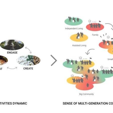 The project goal is to creating various activity dynamics – 'Engage,' 'Retreat,' and 'Create' for Multi-generation community