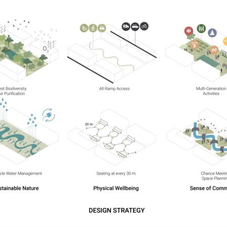 Design Strategies translated from 3 Design Principles