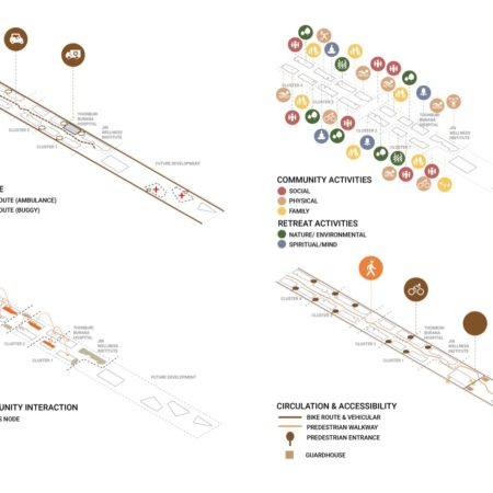 Site Diagram explaining Emergency route, Activities, Meeting nodes, and Circulation