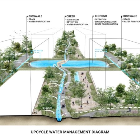 Upcycle Water Management
