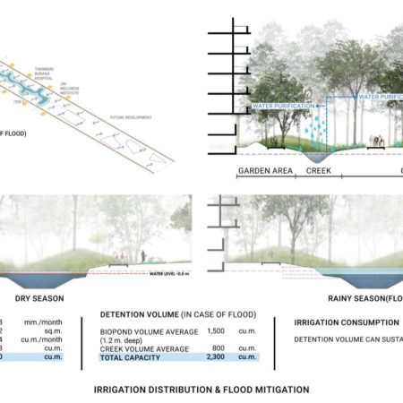 Diagram and Calculation suggesting Irrigation distribution and Flood mitigation