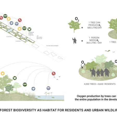 Forest Biodiversity as a habitat for residents and urban wildlife